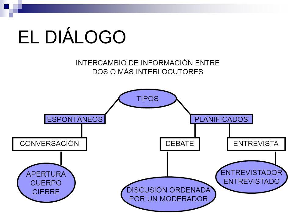 INTERCAMBIO DE INFORMACIÓN ENTRE DOS O MÁS INTERLOCUTORES