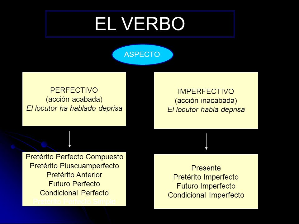 EL VERBO ASPECTO PERFECTIVO IMPERFECTIVO (acción acabada)