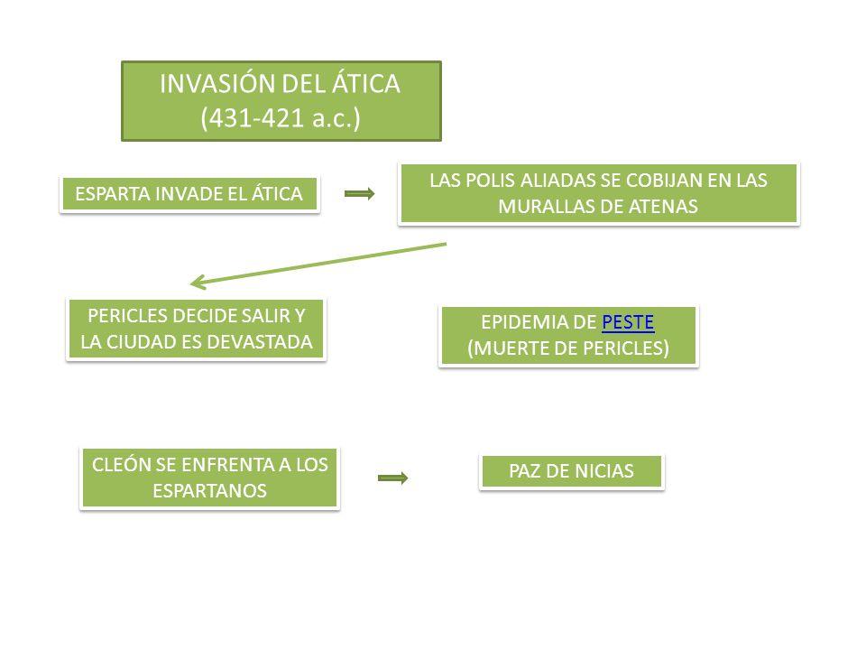 INVASIÓN DEL ÁTICA (431-421 a.c.)