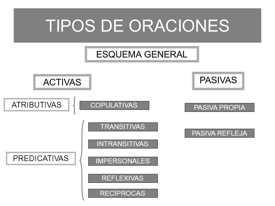 TIPOS DE ORACIONES ESQUEMA GENERAL PASIVAS ACTIVAS ATRIBUTIVAS