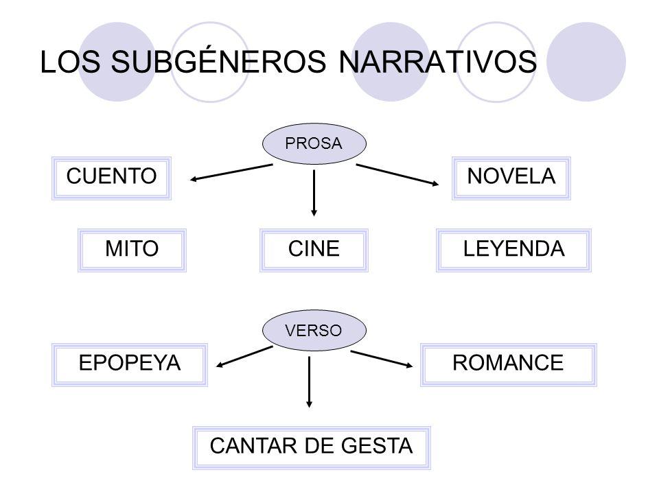 LOS SUBGÉNEROS NARRATIVOS