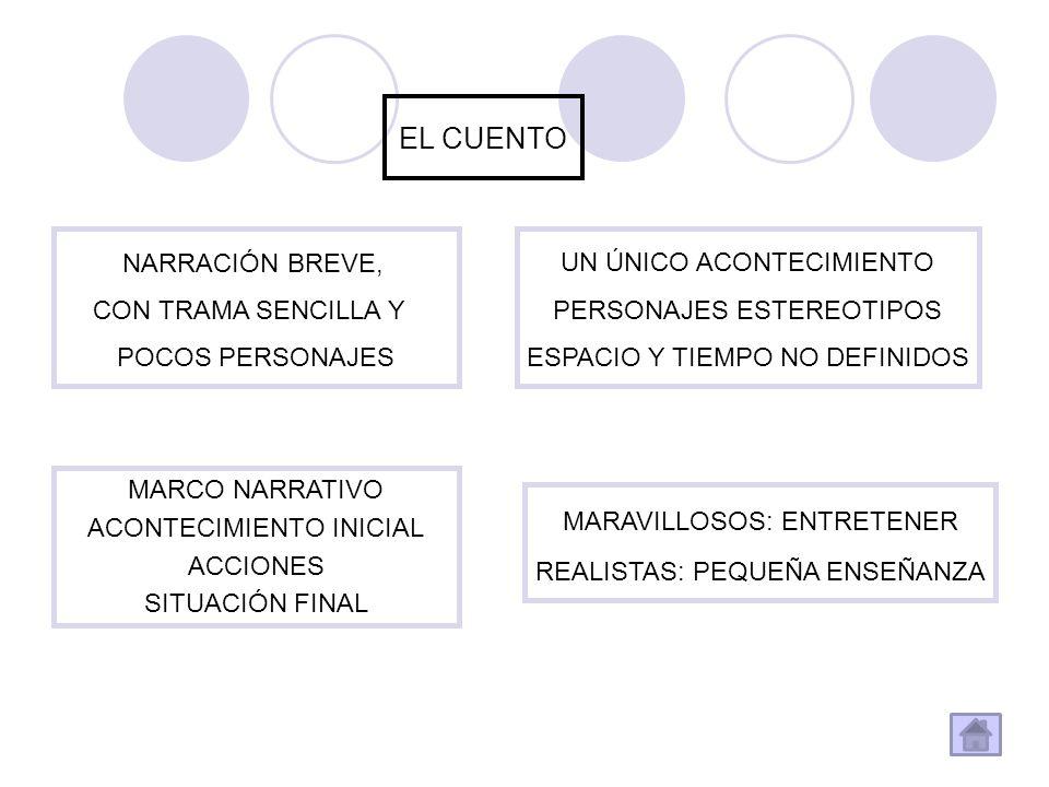 EL CUENTO NARRACIÓN BREVE, CON TRAMA SENCILLA Y POCOS PERSONAJES