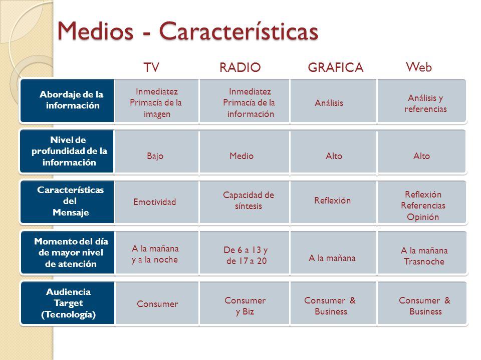 Medios - Características