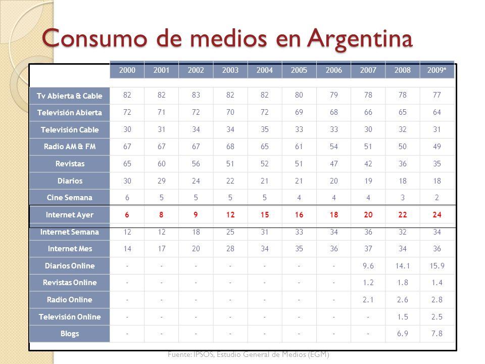 Consumo de medios en Argentina
