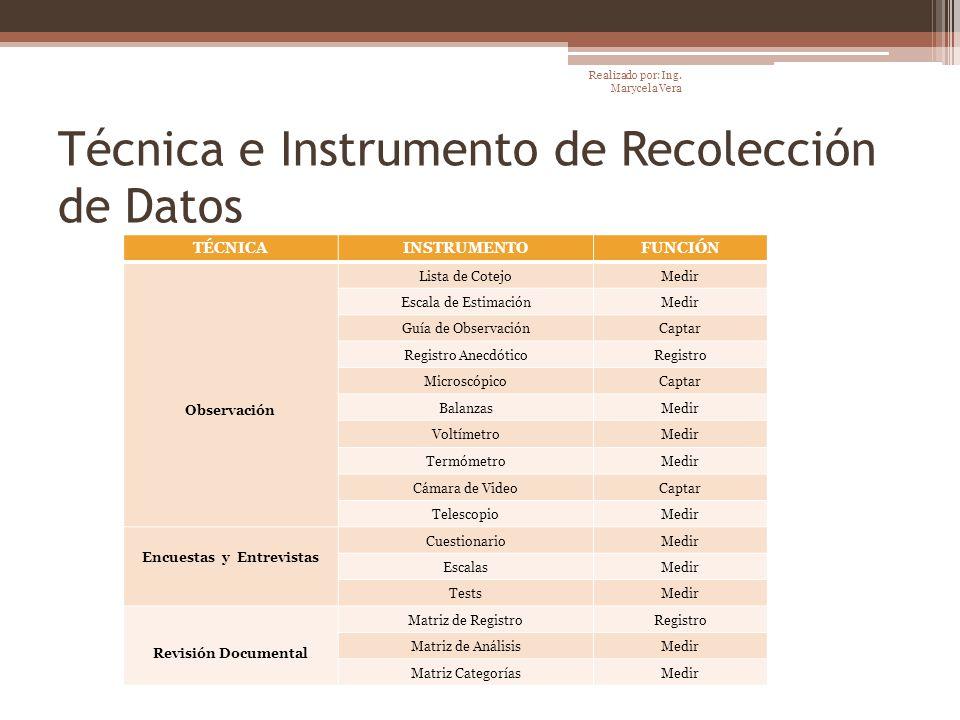 Técnica e Instrumento de Recolección de Datos