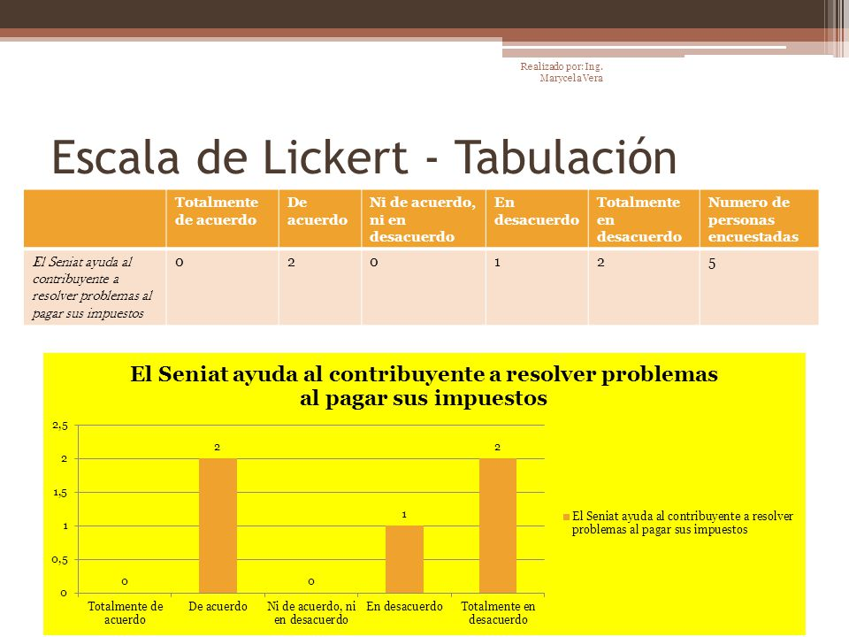 Escala de Lickert - Tabulación