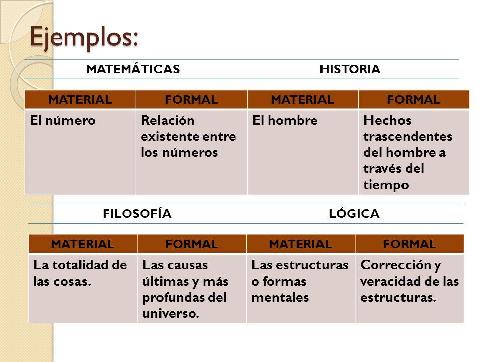 Ejemplos: El número Relación existente entre los números El hombre