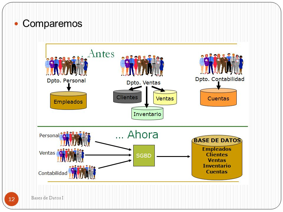 Comparemos Bases de Datos I