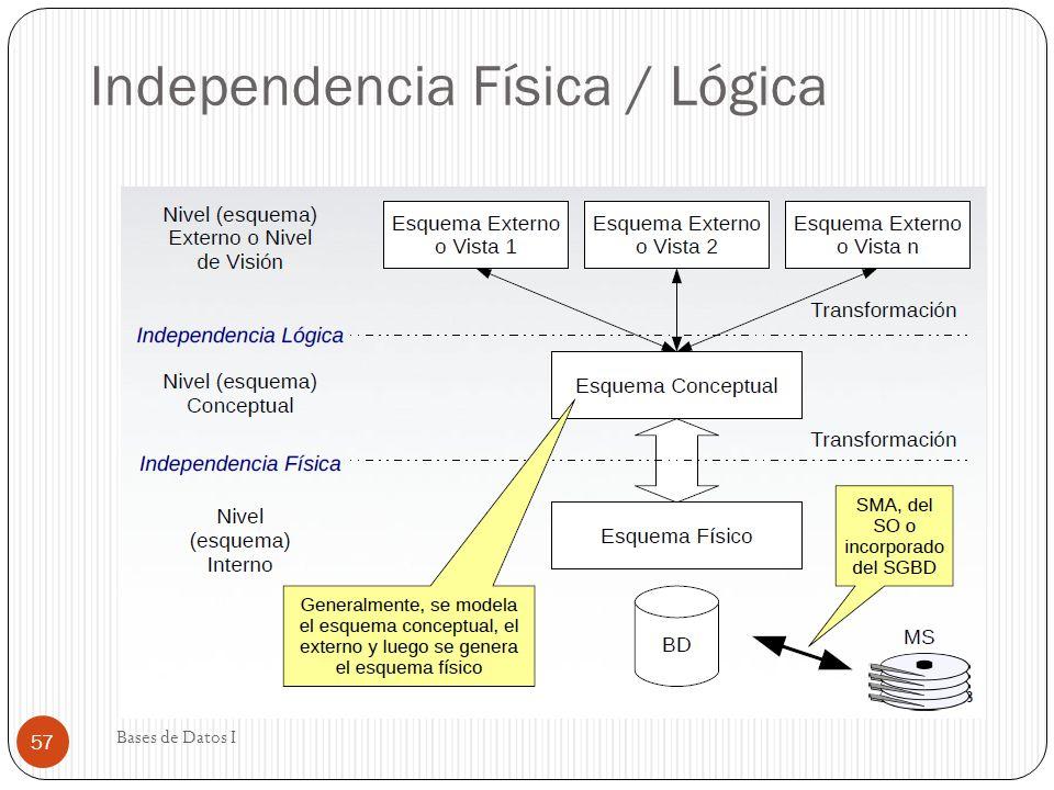 Independencia Física / Lógica