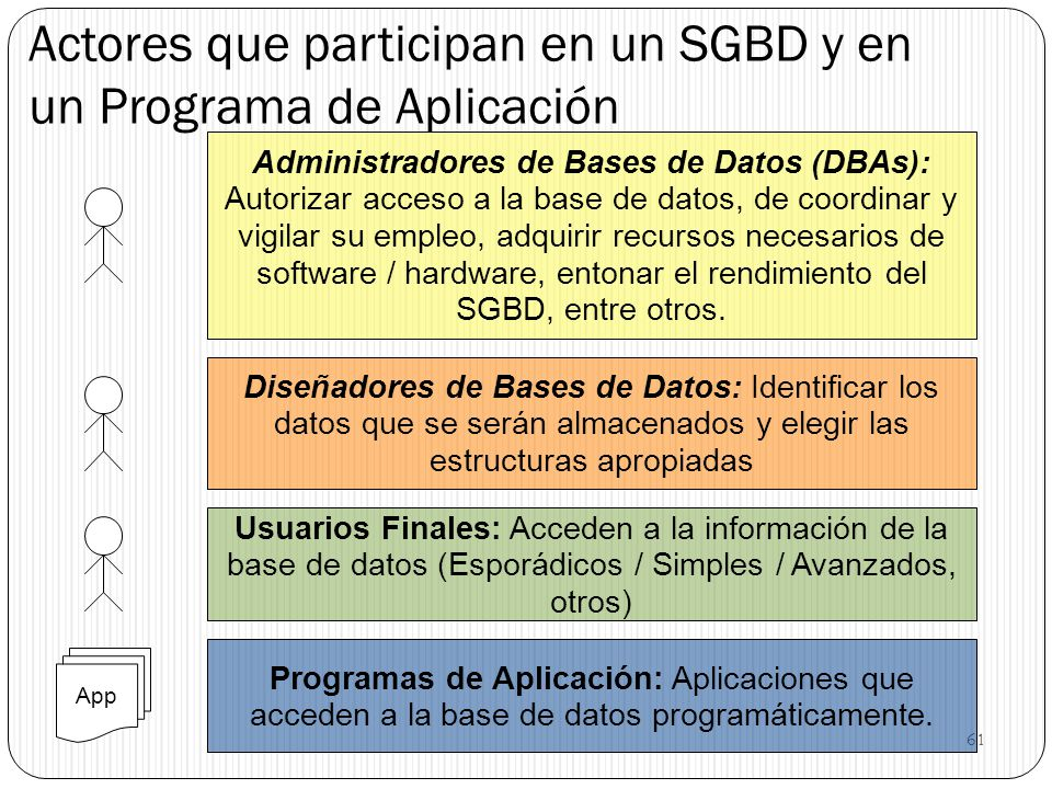 Actores que participan en un SGBD y en un Programa de Aplicación