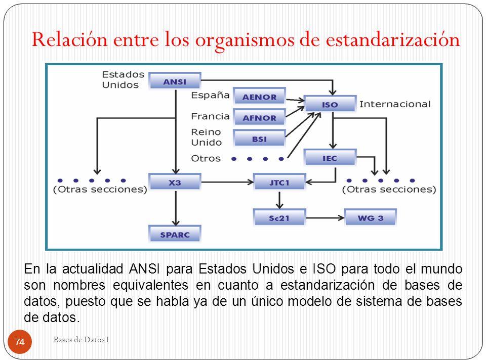 Relación entre los organismos de estandarización