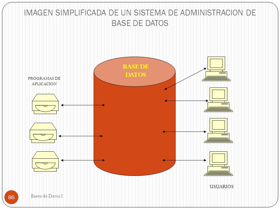 IMAGEN SIMPLIFICADA DE UN SISTEMA DE ADMINISTRACION DE BASE DE DATOS