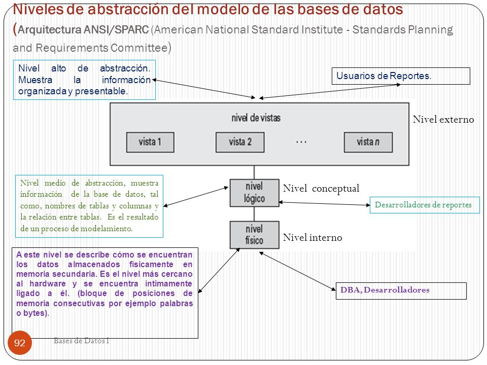 Niveles de abstracción del modelo de las bases de datos (Arquitectura ANSI/SPARC (American National Standard Institute - Standards Planning and Requirements Committee)