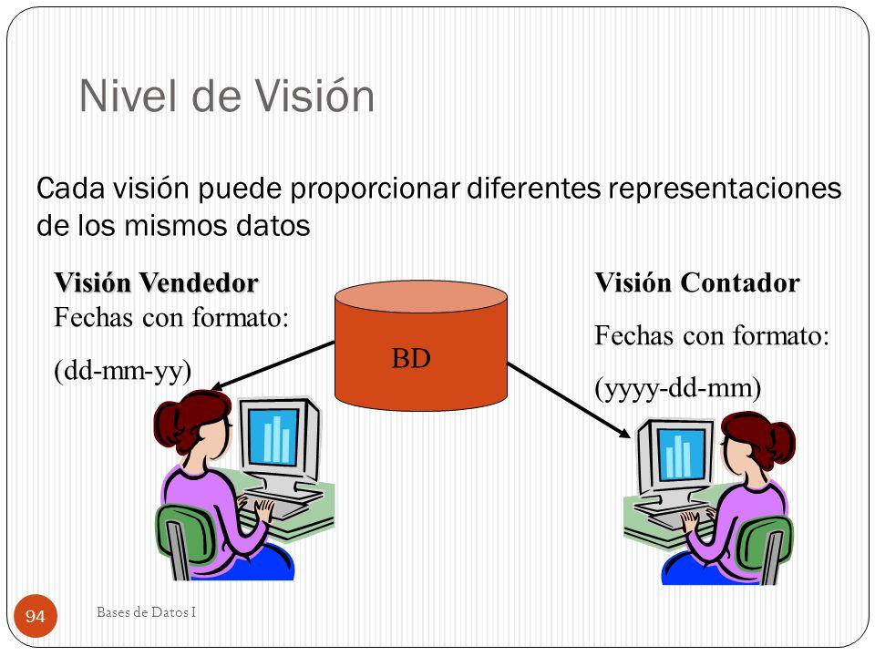 Nivel de Visión Cada visión puede proporcionar diferentes representaciones de los mismos datos. Visión Vendedor Fechas con formato:
