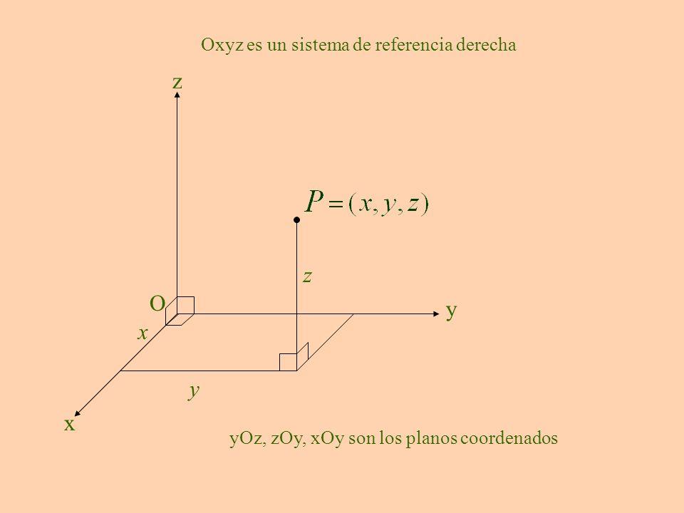 z z O y x y x Oxyz es un sistema de referencia derecha