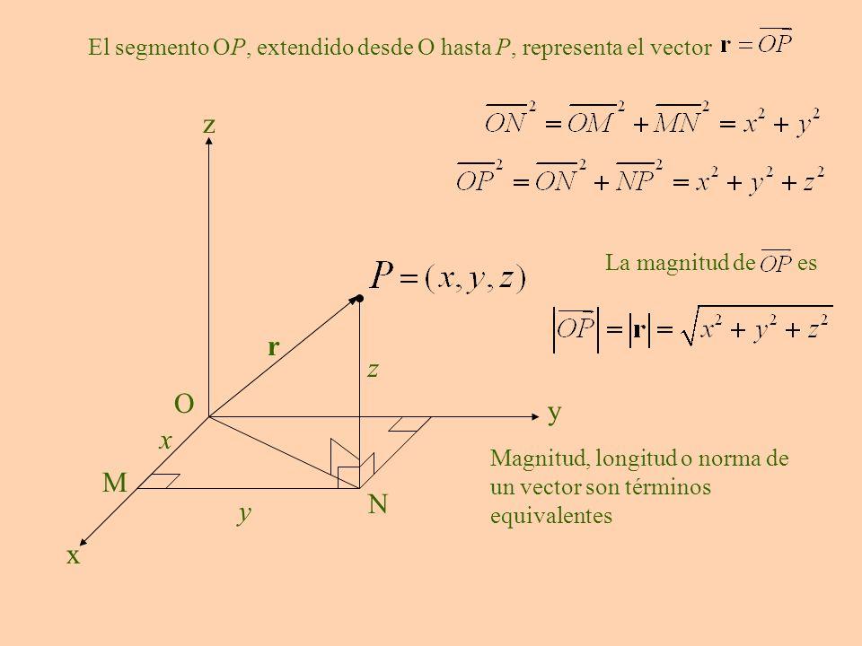 El segmento OP, extendido desde O hasta P, representa el vector
