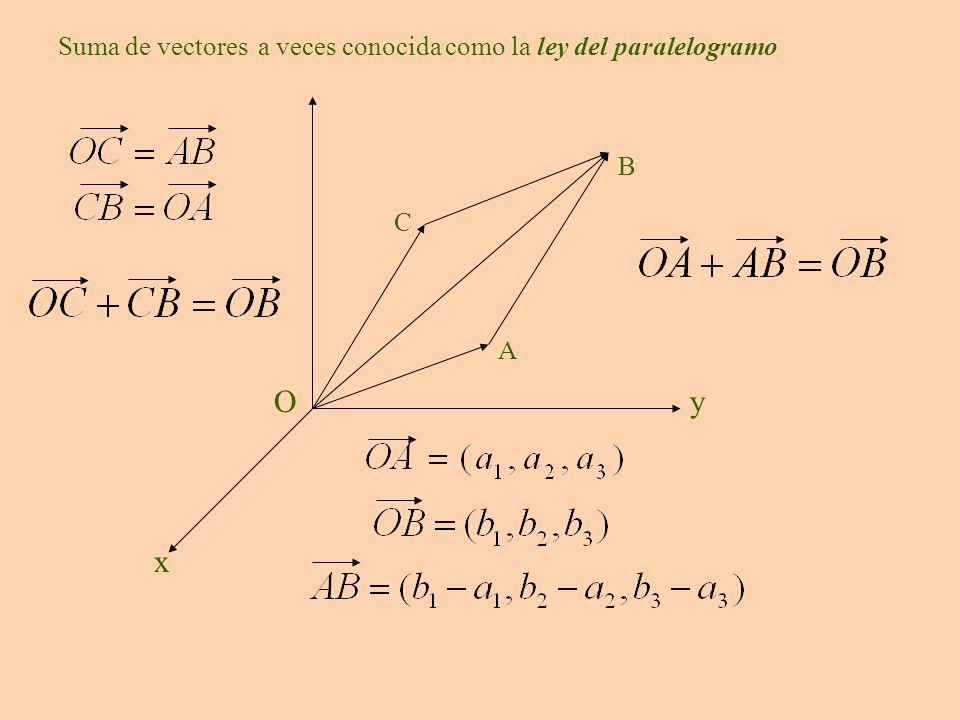 x y O Suma de vectores a veces conocida como la ley del paralelogramo