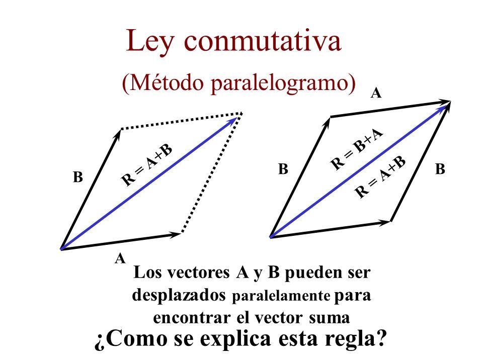 Ley conmutativa (Método paralelogramo) ¿Como se explica esta regla