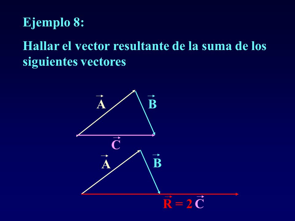 Ejemplo 8: Hallar el vector resultante de la suma de los siguientes vectores A B C A B R = 2 C