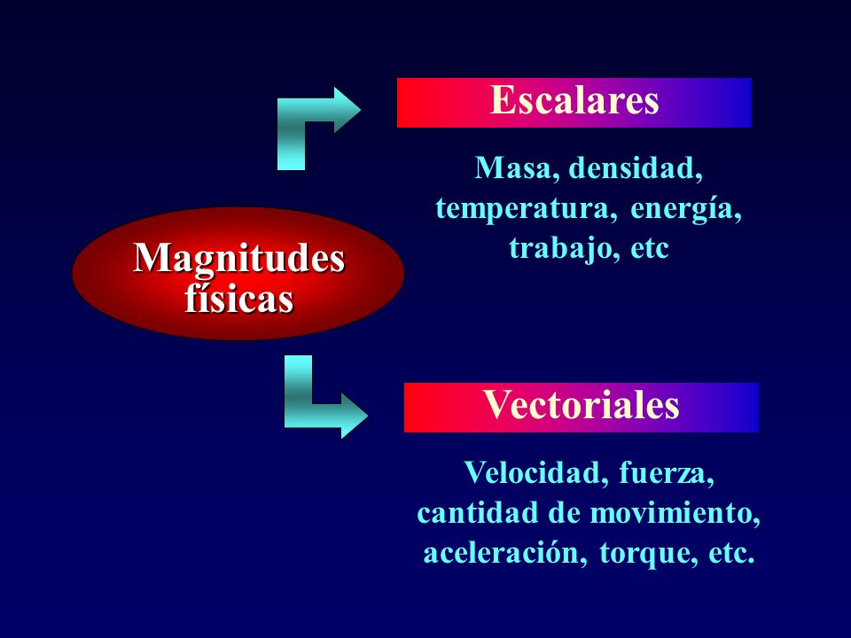 Escalares Magnitudes físicas Vectoriales