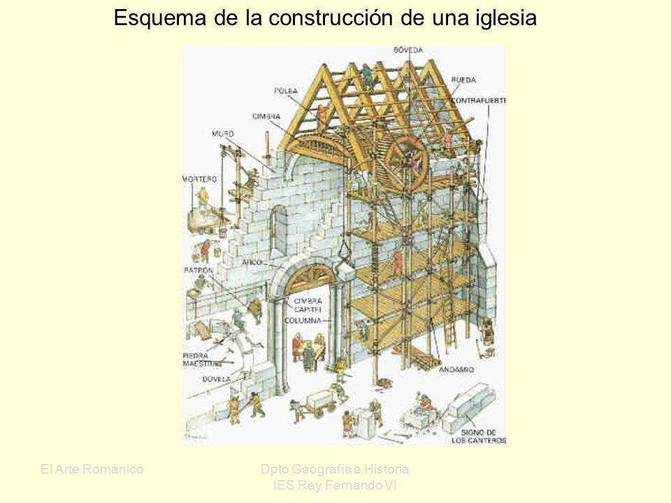 Esquema de la construcción de una iglesia