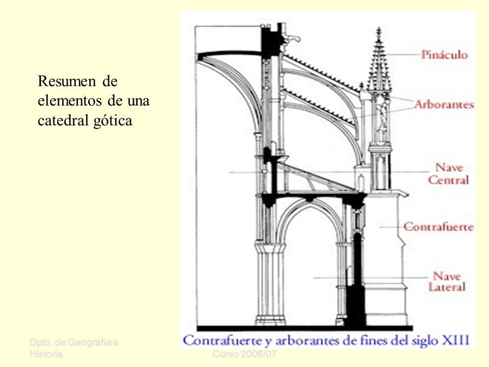 Resumen de elementos de una catedral gótica