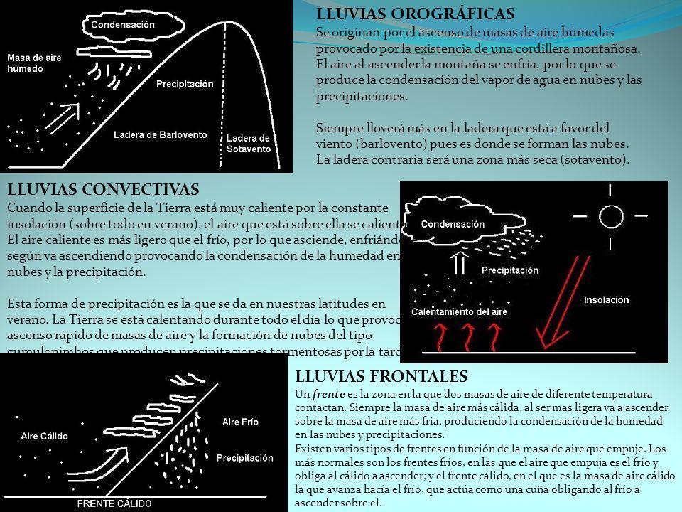 LLUVIAS OROGRÁFICAS Se originan por el ascenso de masas de aire húmedas provocado por la existencia de una cordillera montañosa. El aire al ascender la montaña se enfría, por lo que se produce la condensación del vapor de agua en nubes y las precipitaciones. Siempre lloverá más en la ladera que está a favor del viento (barlovento) pues es donde se forman las nubes. La ladera contraria será una zona más seca (sotavento).