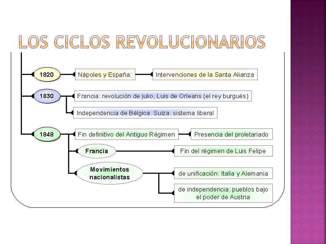 Los ciclos revolucionarios