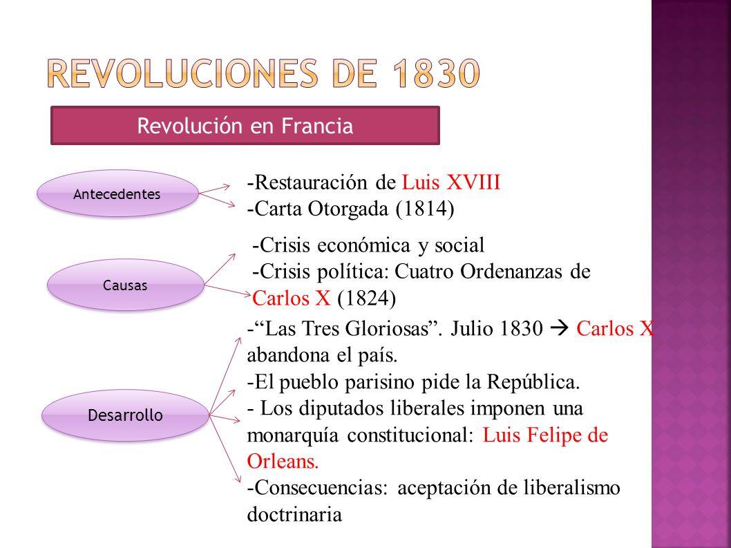 Revoluciones de 1830 Revolución en Francia Restauración de Luis XVIII