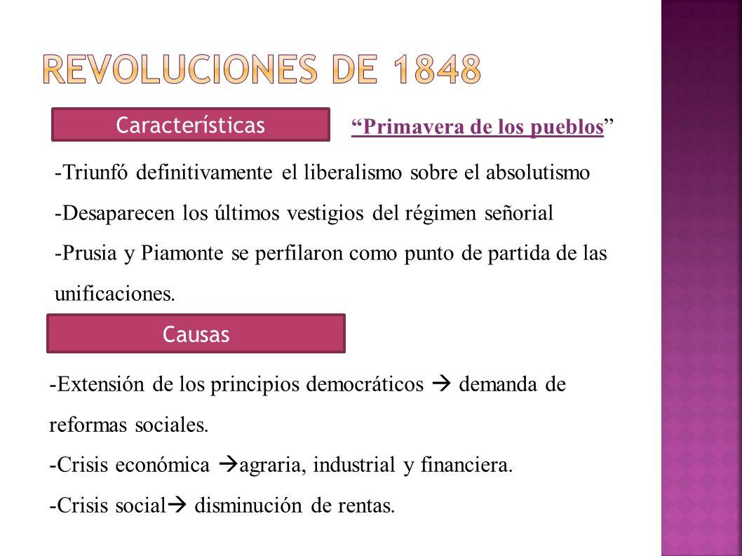 Revoluciones de 1848 Características Primavera de los pueblos