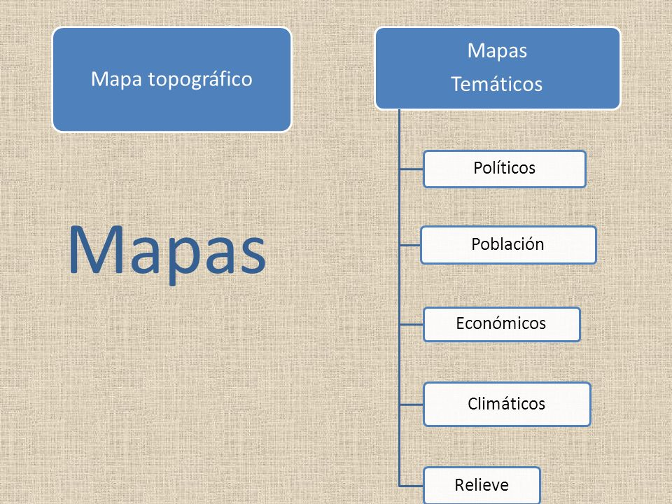 Mapas Mapas Mapa topográfico Temáticos Políticos Población Económicos