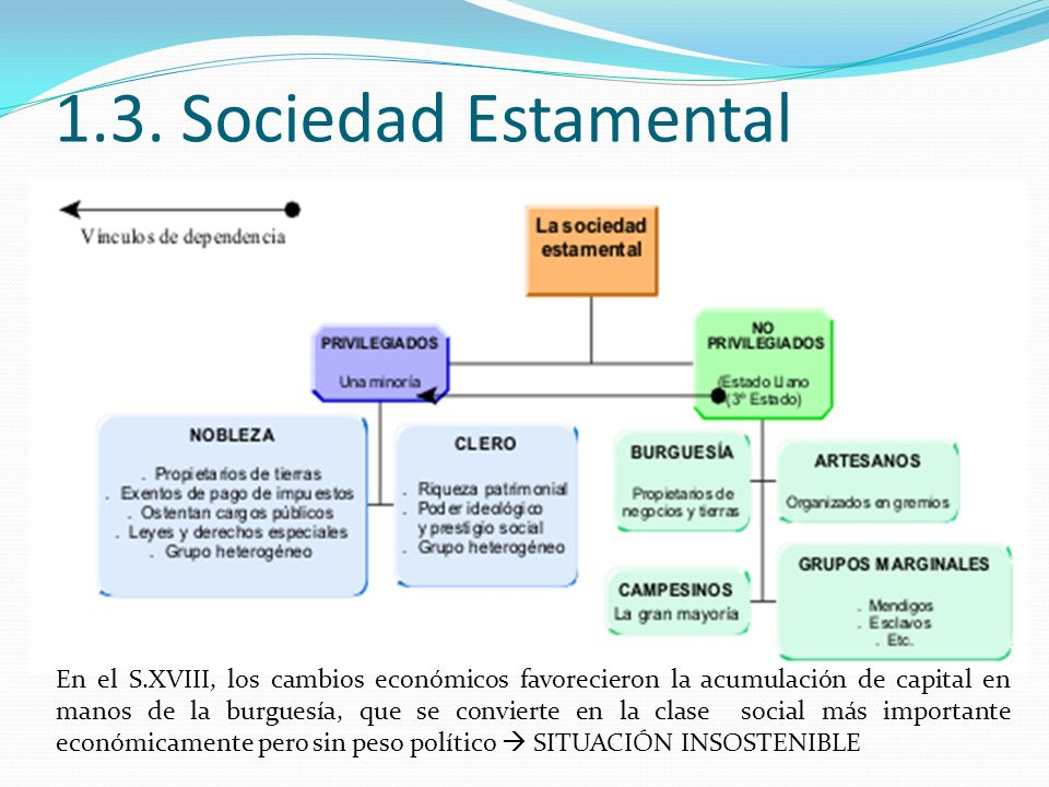 1.3. Sociedad Estamental