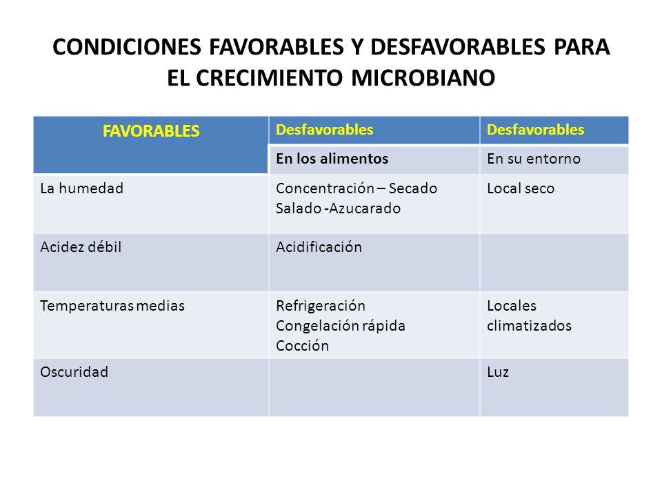 CONDICIONES FAVORABLES Y DESFAVORABLES PARA EL CRECIMIENTO MICROBIANO