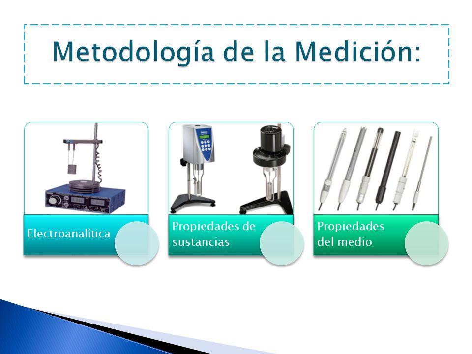 Metodología de la Medición: