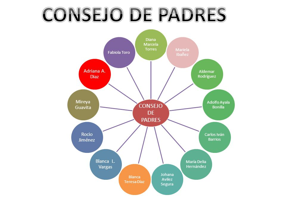CONSEJO DE PADRES CONSEJO DE PADRES Diana Marcela Torres