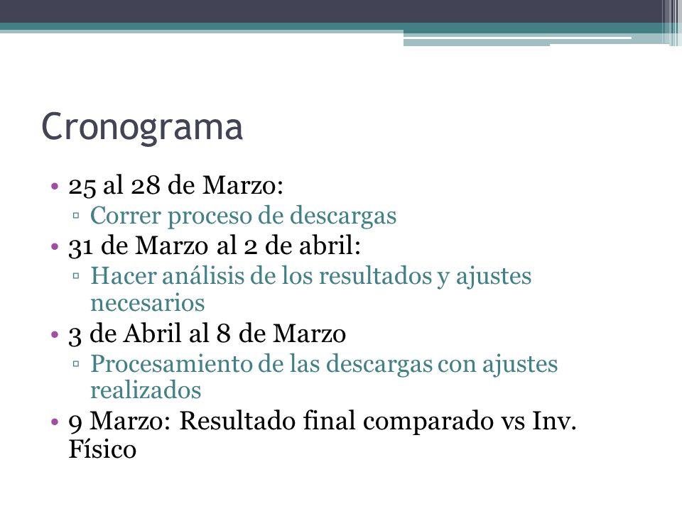 Cronograma 25 al 28 de Marzo: 31 de Marzo al 2 de abril: