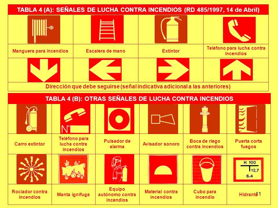 TABLA 4 (B): OTRAS SEÑALES DE LUCHA CONTRA INCENDIOS