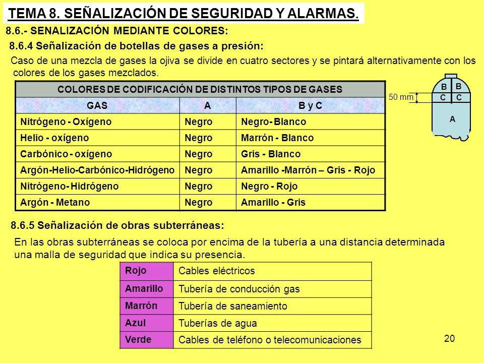 COLORES DE CODIFICACIÓN DE DISTINTOS TIPOS DE GASES