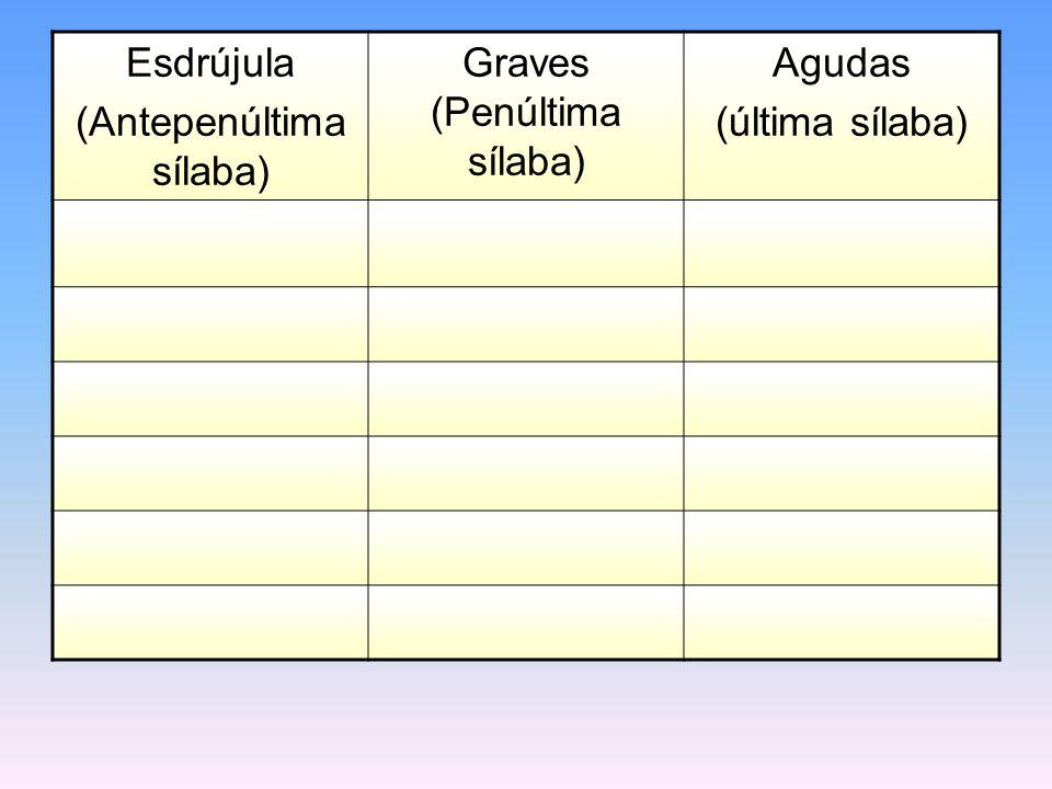 (Antepenúltima sílaba) Graves (Penúltima sílaba) Agudas