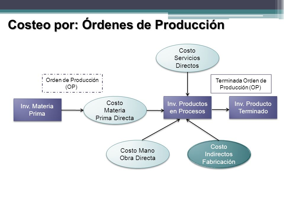Costeo por: Órdenes de Producción