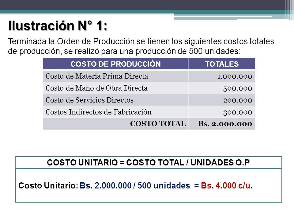COSTO UNITARIO = COSTO TOTAL / UNIDADES O.P