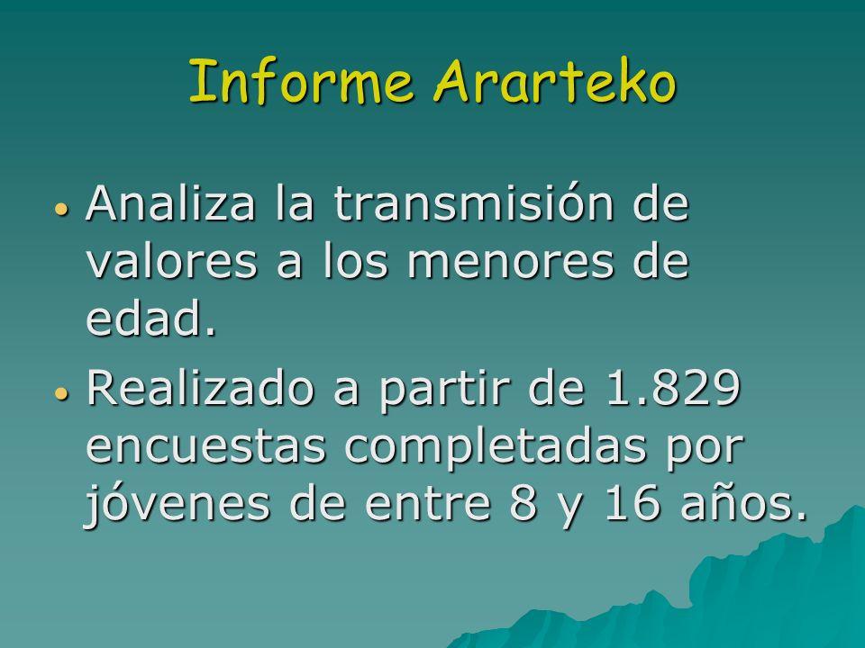 Informe Ararteko Analiza la transmisión de valores a los menores de edad.