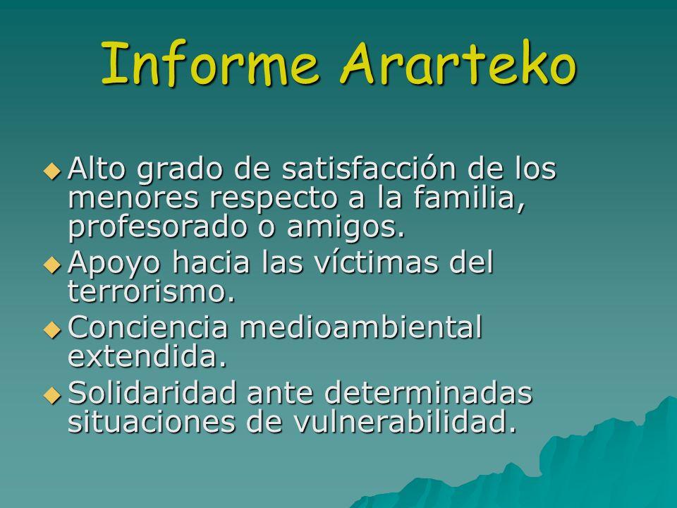 Informe ArartekoAlto grado de satisfacción de los menores respecto a la familia, profesorado o amigos.