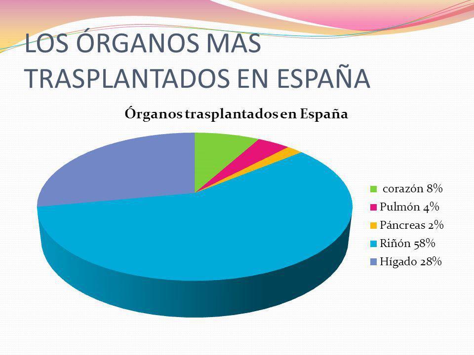 LOS ÓRGANOS MAS TRASPLANTADOS EN ESPAÑA