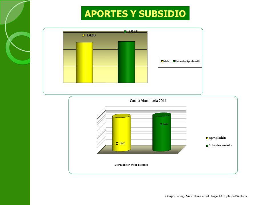 1616 APORTES Y SUBSIDIO Grupo Living Our culture en el Hogar Múltiple del Santana