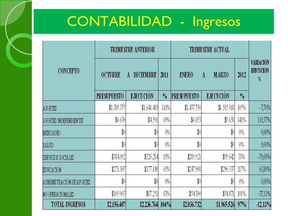 CONTABILIDAD - Ingresos