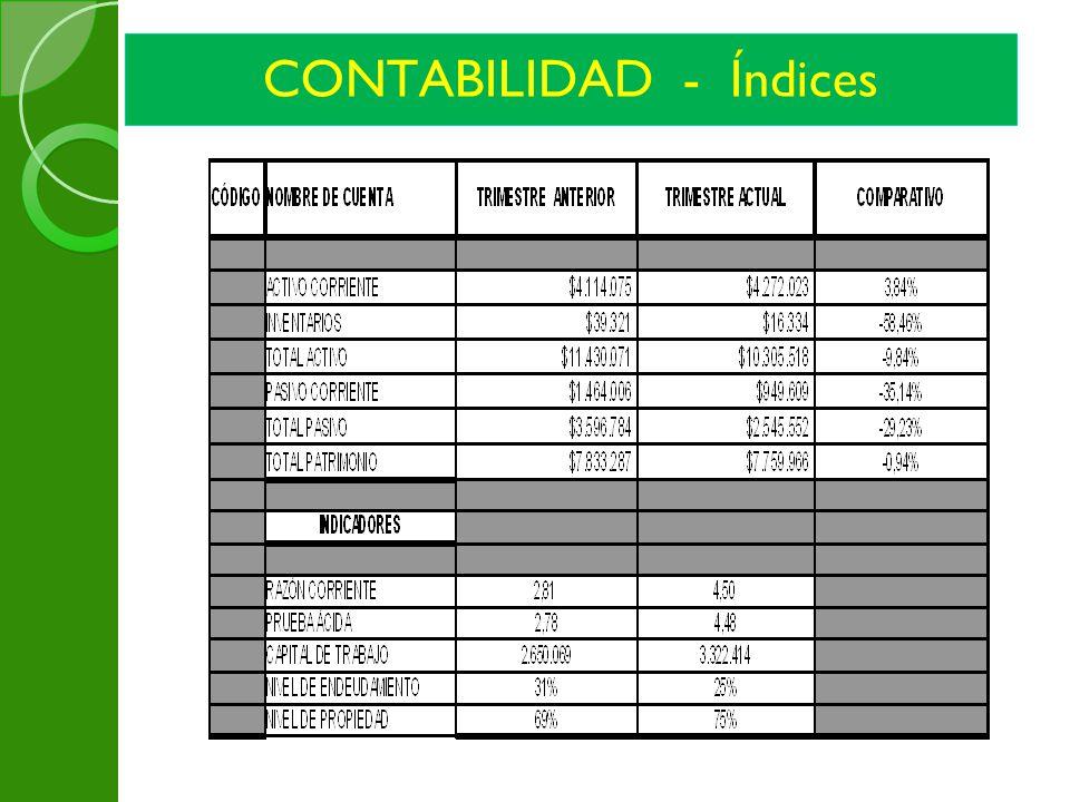 CONTABILIDAD - Índices
