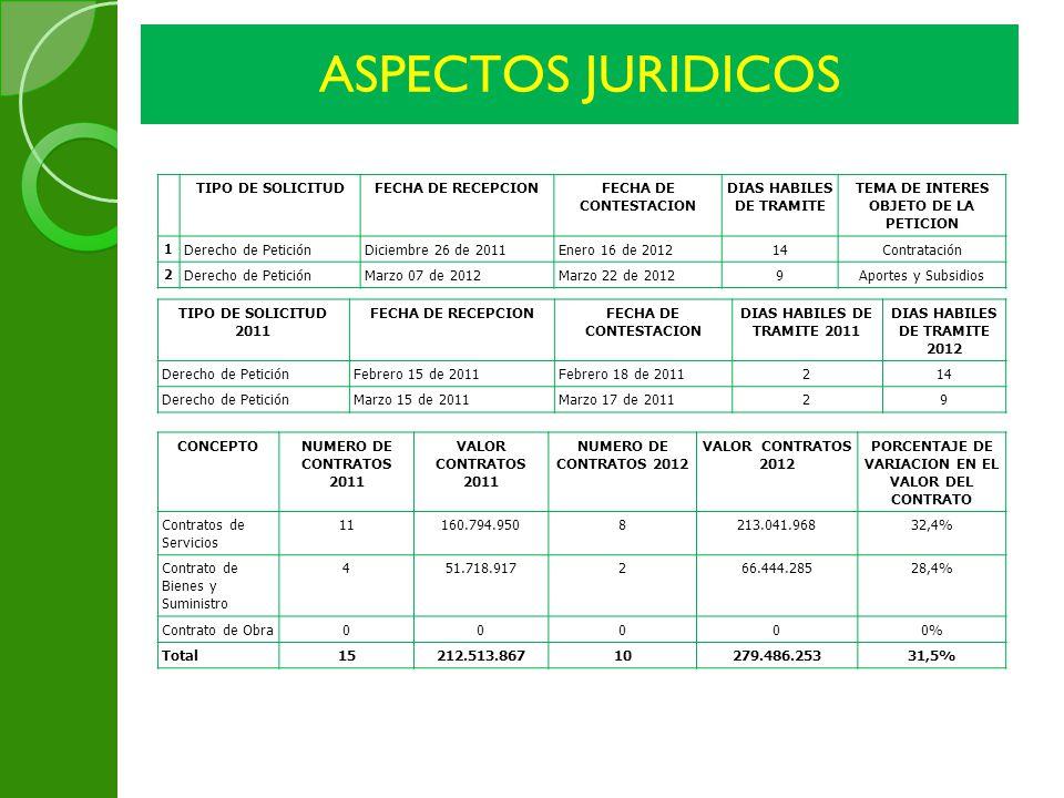 ASPECTOS JURIDICOS TIPO DE SOLICITUD FECHA DE RECEPCION