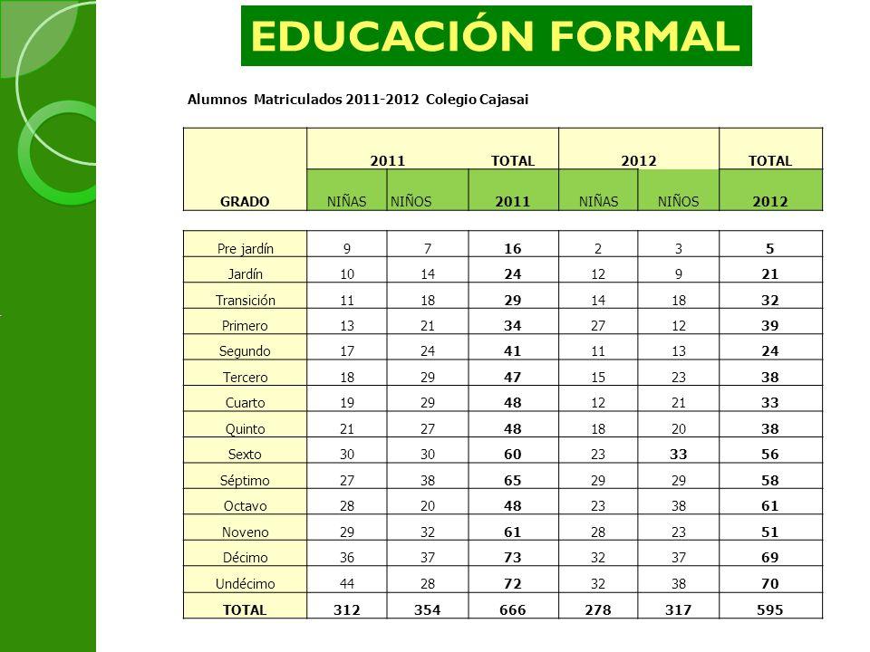 EDUCACIÓN FORMAL 4 Alumnos Matriculados 2011-2012 Colegio Cajasai 2011