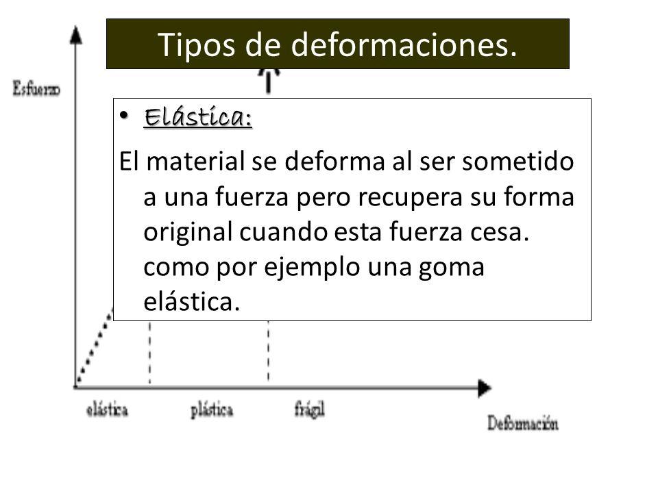 Tipos de deformaciones.